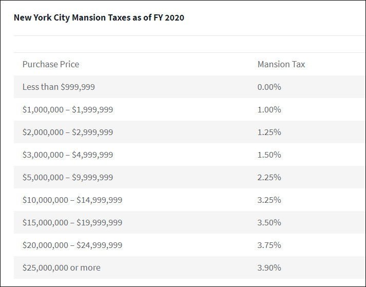 Mansion Tax Table